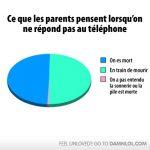 Charte, ce que les parents pensent lorsque je ne réponds pas au cell