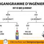 Organigramme d'ingénérie
