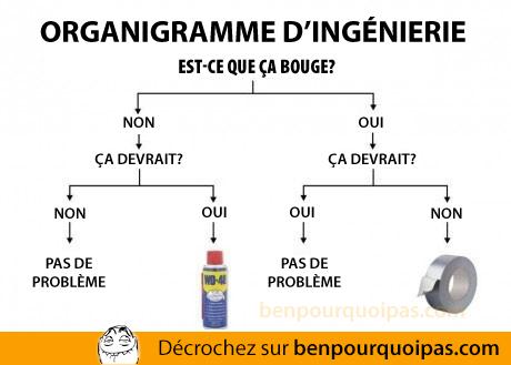 Ben pourquoi pas - charte d'ingénieur