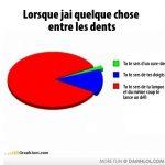 Charte: lorsque j'ai quelque chose entre les dents