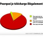 Charte: pourquoi je télécharge illégalement