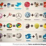 Transformation de logos