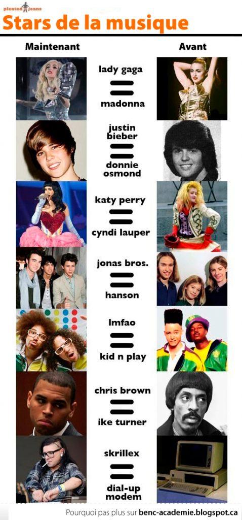L'évolution de la musique à travers le temps.