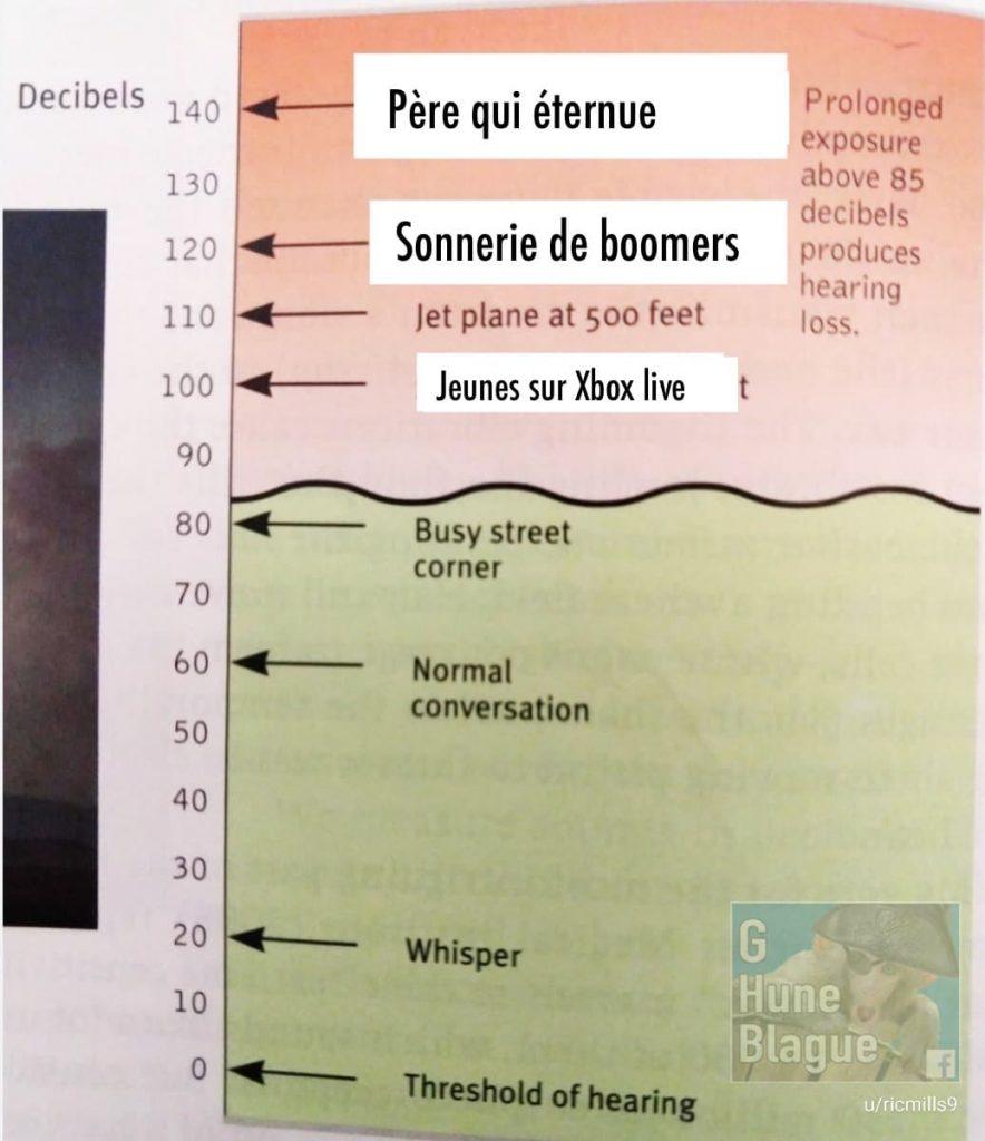 Charte démontrant les sons les plus forts (en décibels) incluant l'éternument d'un p`ere et la sonnerie d'un boomers